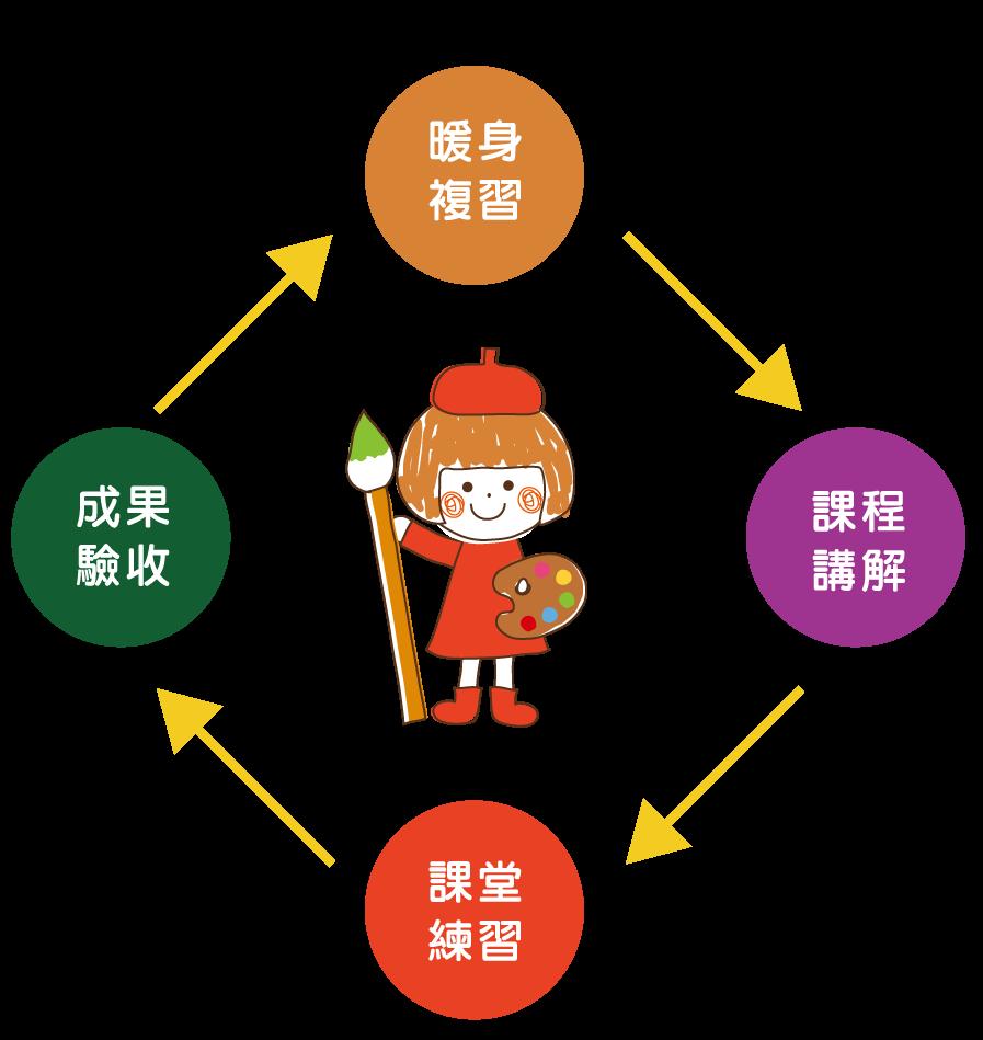 兒童美語 兒童英語 兒童英文 日文一對一個別班 兒童日文 兒童日語補習班 群筑英日語